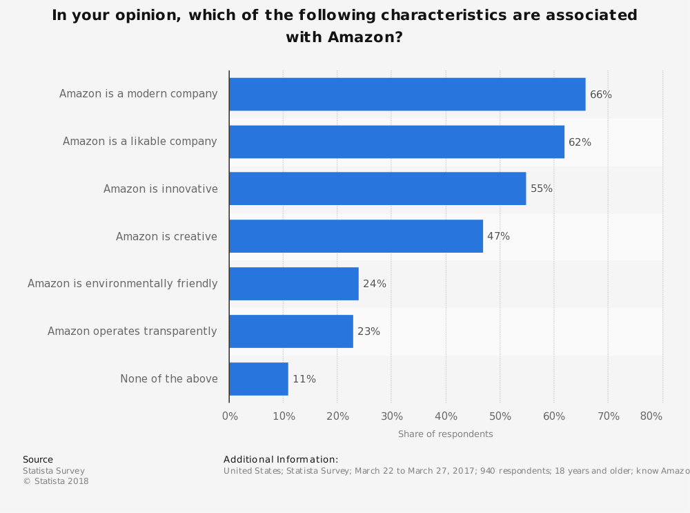 Statistic: In your opinion, which of the following characteristics are associated with Amazon?  | Statista