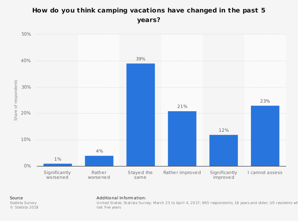 Statistic: How do you think camping vacations have changed in the past 5 years? | Statista