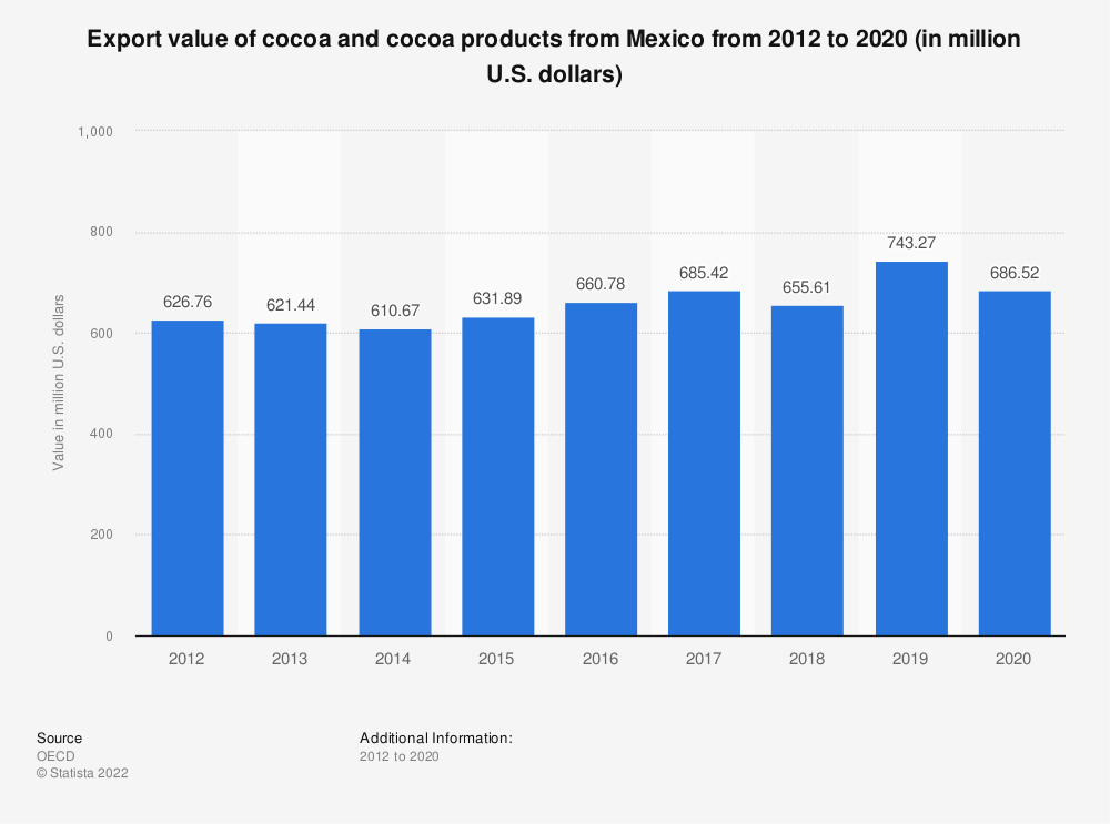 Statistic: Value of Mexican exports of cocoa and cocoa products from 2012 to 2017 (in million U.S. dollars) | Statista