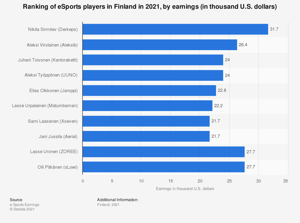 Statistic: Ranking of eSports players in Finland in 2018, by earnings (in thousand U.S. dollars) | Statista