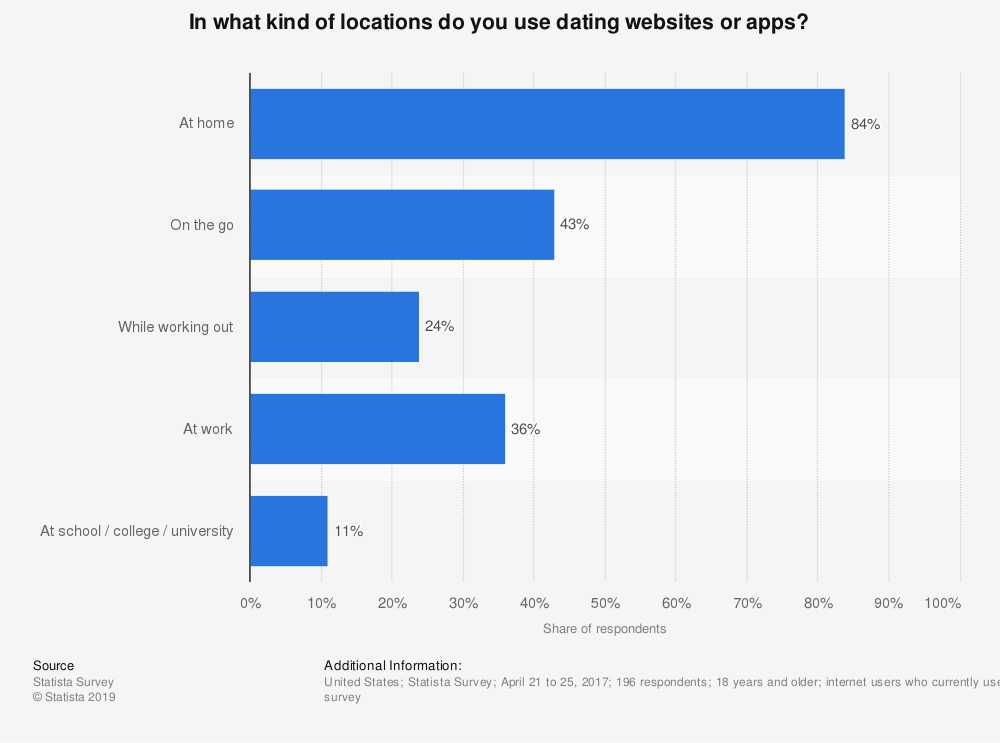 Statistic: In what kind of locations do you use dating websites or apps?                 | Statista