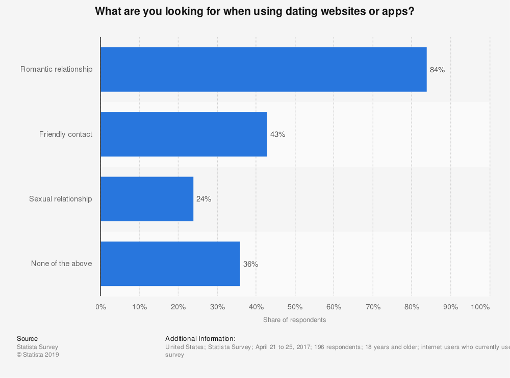 Statistic: What are you looking for when using dating websites or apps?   Statista