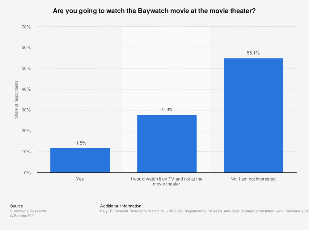 Statistic: Are you going to watch the Baywatch movie at the movie theater? | Statista
