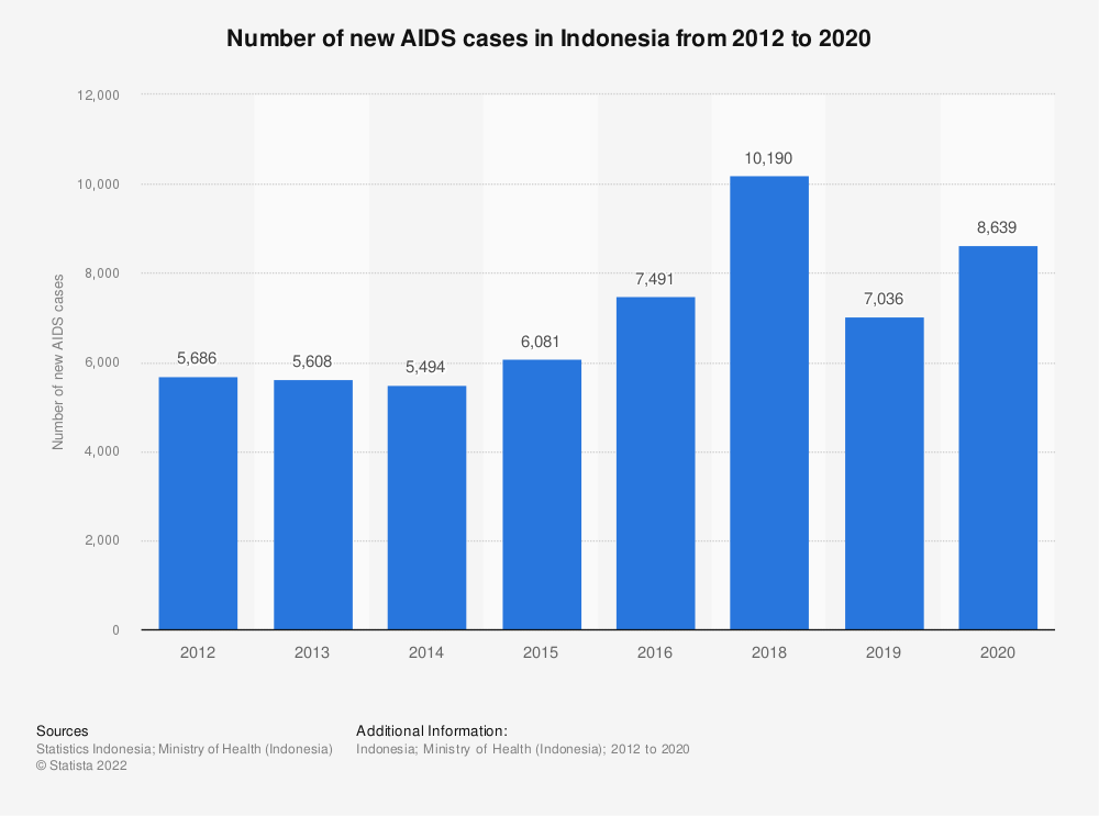 Statistic: Number of new AIDS cases in Indonesia from 2012 to 2018 | Statista