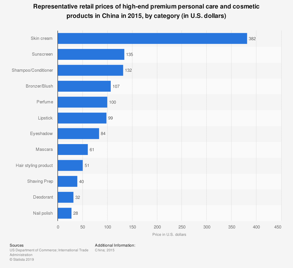 Statistic: Representative retail prices of high-end premium personal care and cosmetic products in China in 2015, by category (in U.S. dollars) | Statista