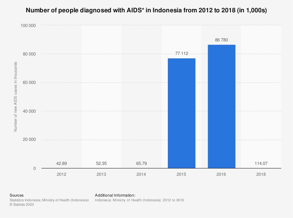 Statistic: Number of people diagnosed with AIDS* in Indonesia from 2012 to 2018 (in thousands) | Statista