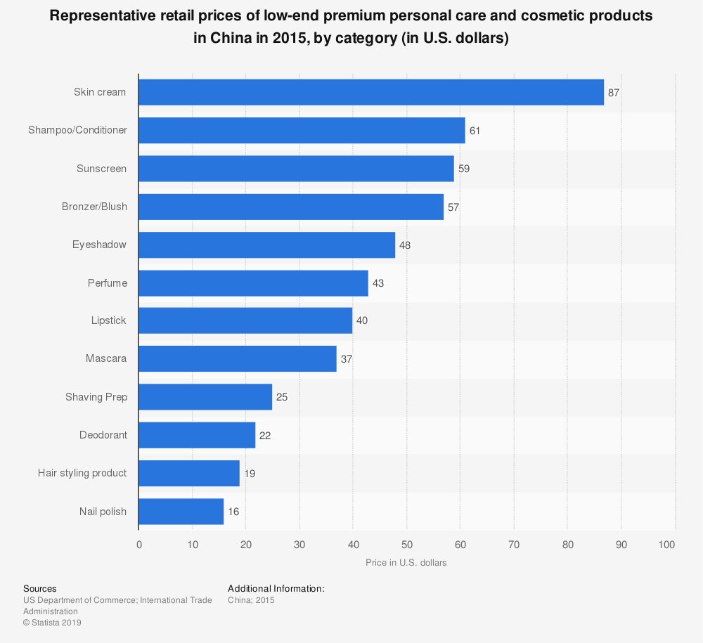 Statistic: Representative retail prices of low-end premium personal care and cosmetic products in China in 2015, by category (in U.S. dollars)   Statista