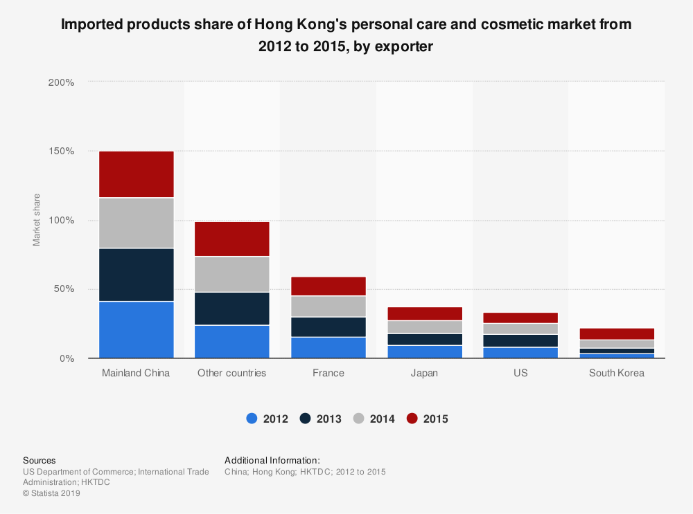Statistic: Imported products share of Hong Kong's personal care and cosmetic market from 2012 to 2015, by exporter | Statista