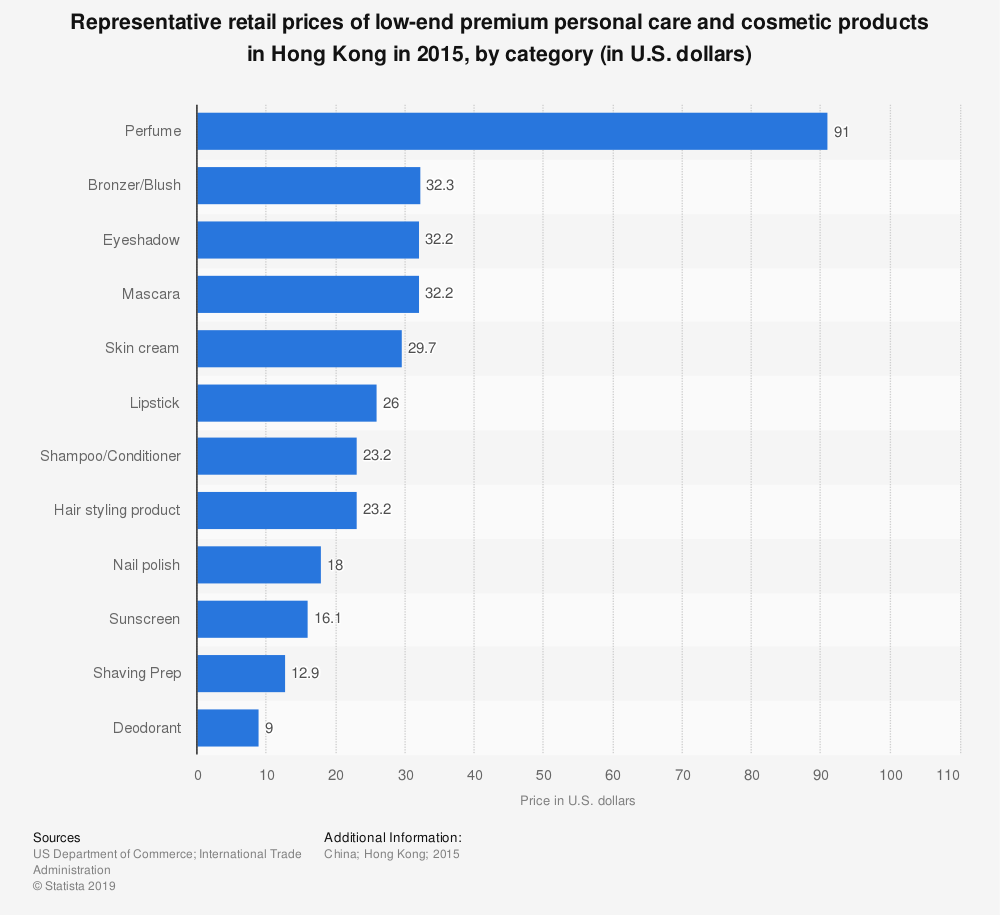Statistic: Representative retail prices of low-end premium personal care and cosmetic products in Hong Kong in 2015, by category (in U.S. dollars) | Statista
