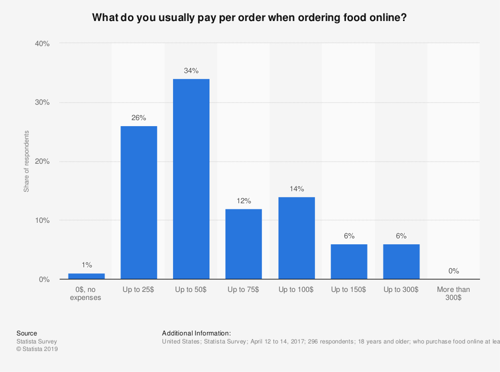 Statistic: What do you usually pay per order when ordering food online? | Statista
