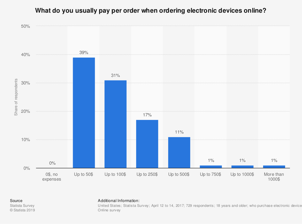 Statistic: What do you usually pay per order when ordering electronic devices online? | Statista