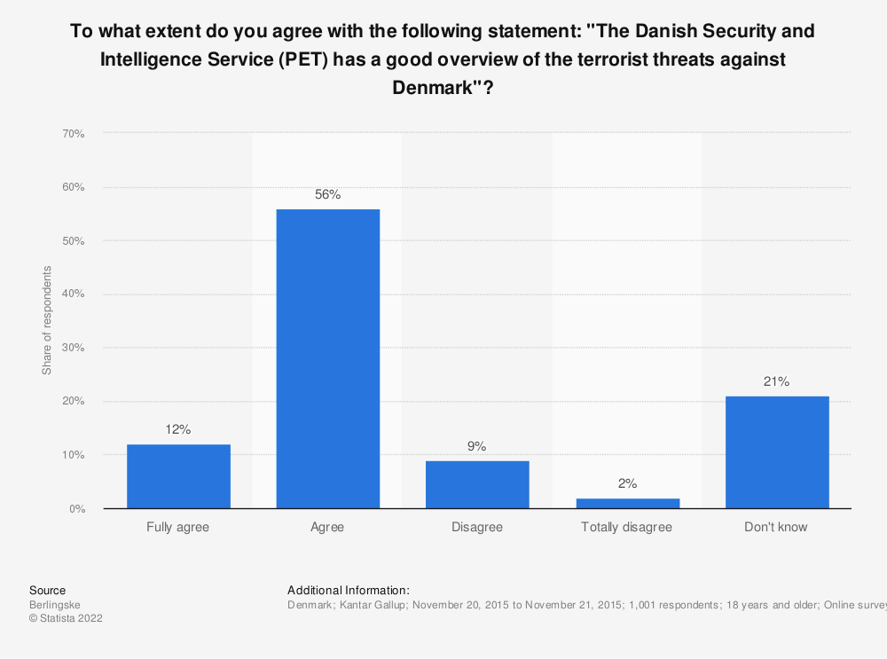 "Statistic: To what extent do you agree with the following statement: ""The Danish Security and Intelligence Service (PET) has a good overview of the terrorist threats against Denmark""? 