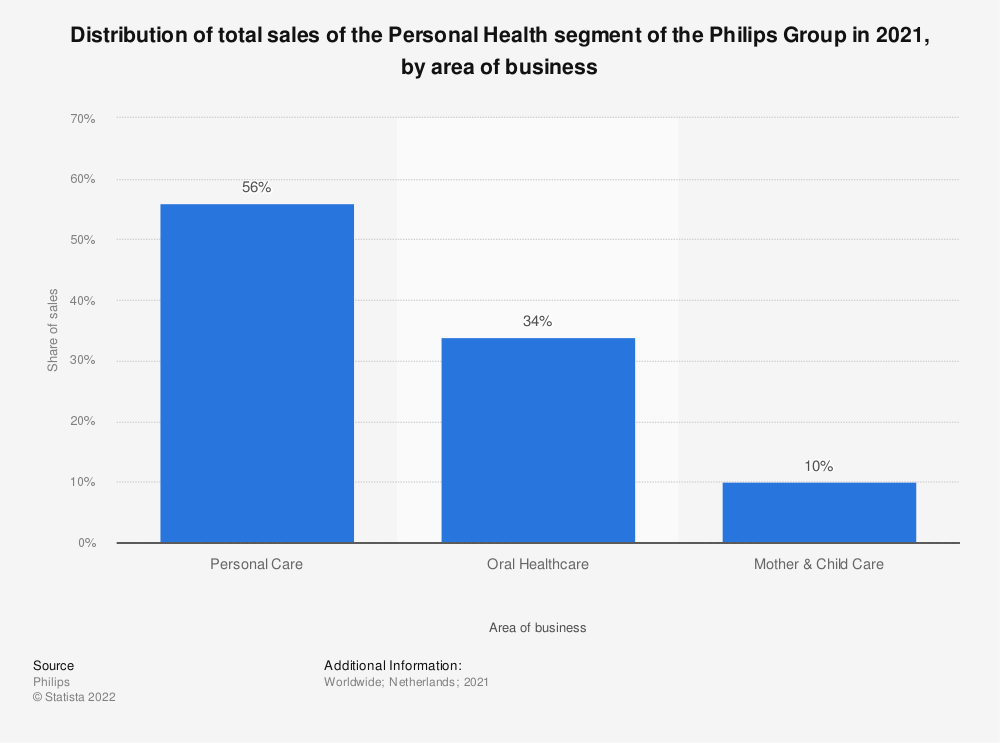 Statistic: Distribution of total sales of the Personal Health segment of the Philips Group in 2018, by area of business | Statista