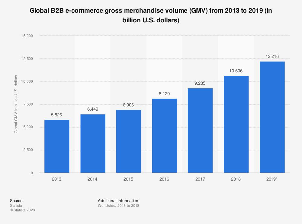 Global B2B e-commerce GMV 2013-2017 | Statista