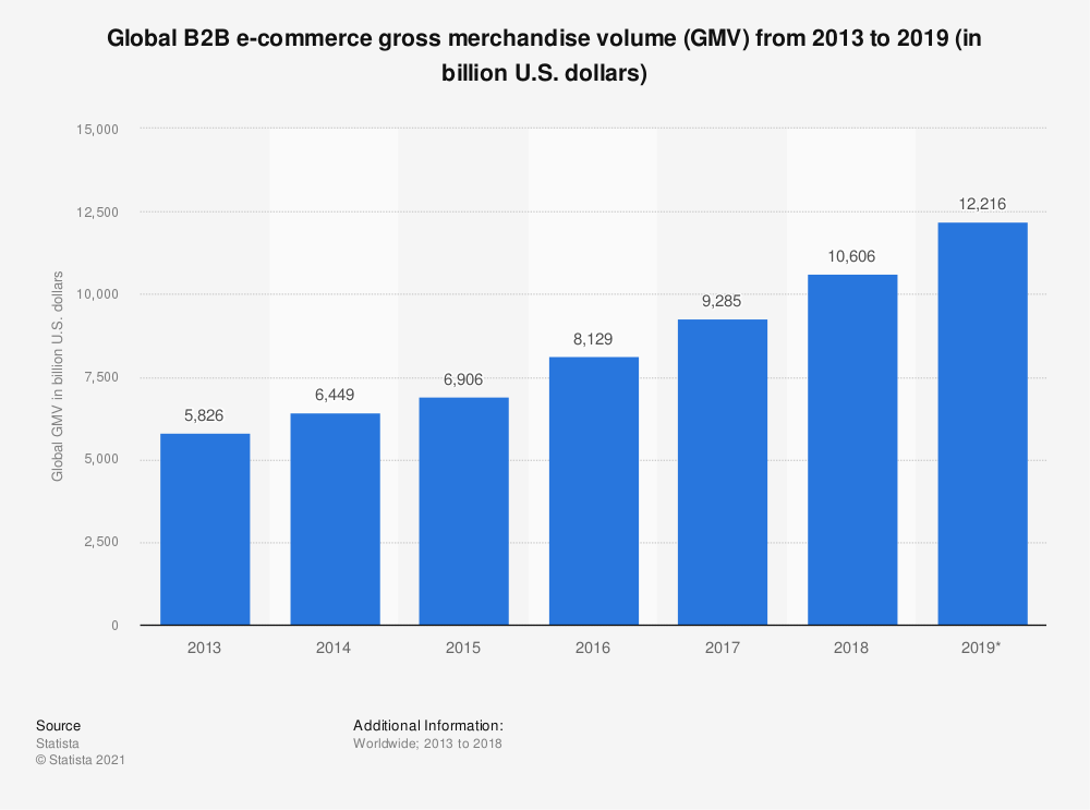 Statistic: Global B2B e-commerce gross merchandise volume (GMV) from 2013 to 2019 (in billion U.S. dollars) | Statista