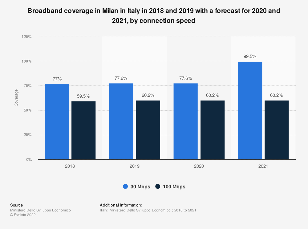 Statistic: Broadband coverage in Milan in Italy in 2018 and 2019 with a forecast for 2020 and 2021, by connection speed   Statista