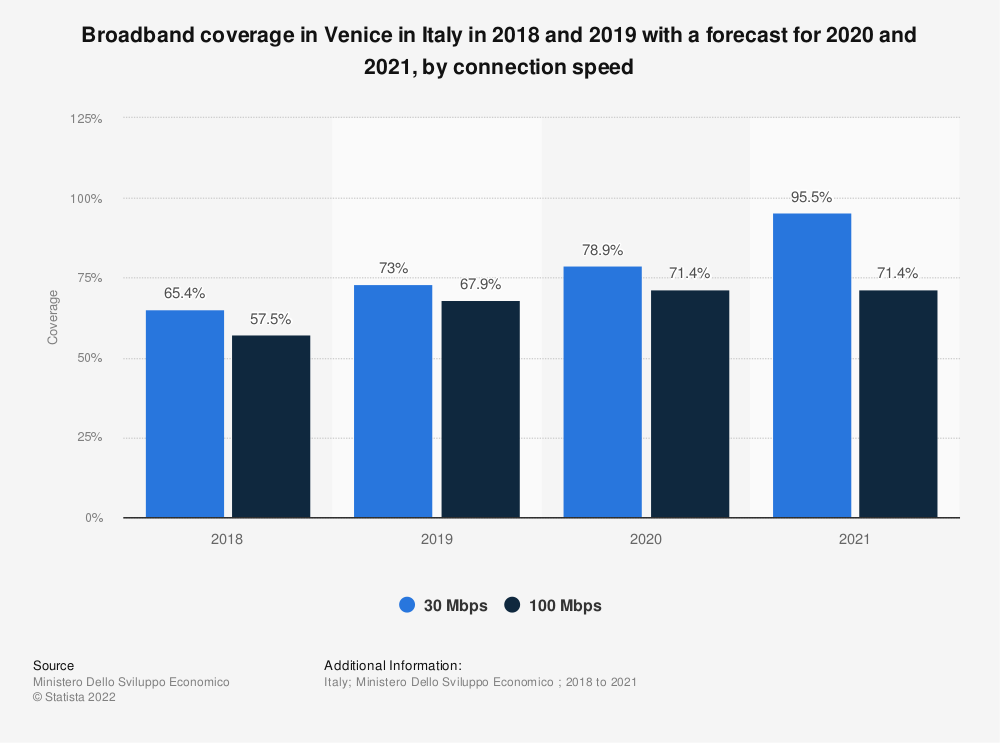 Statistic: Broadband coverage in Venice in Italy in 2018 and 2019 with a forecast for 2020 and 2021, by connection speed | Statista