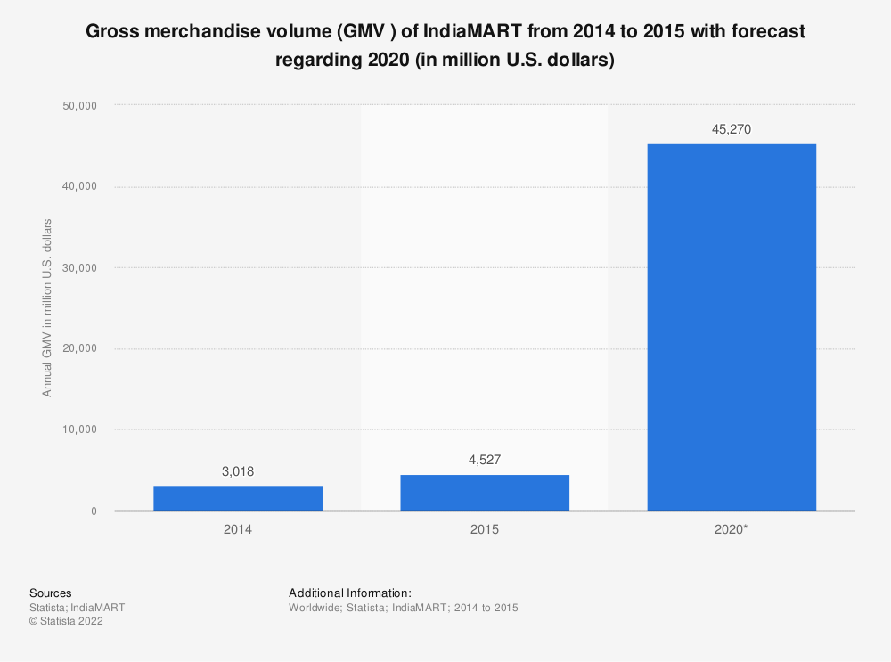 Statistic: Gross merchandise volume (GMV ) of IndiaMART from 2014 to 2015 with forecast regarding 2020 (in million U.S. dollars) | Statista
