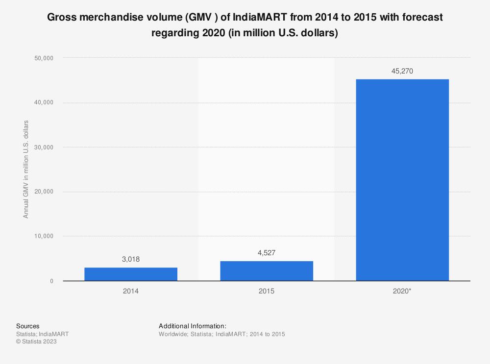 Statistic: Gross merchandise volume (GMV ) of IndiaMART from 2014 to 2015 with forecast regarding 2020 (in million U.S. dollars)   Statista