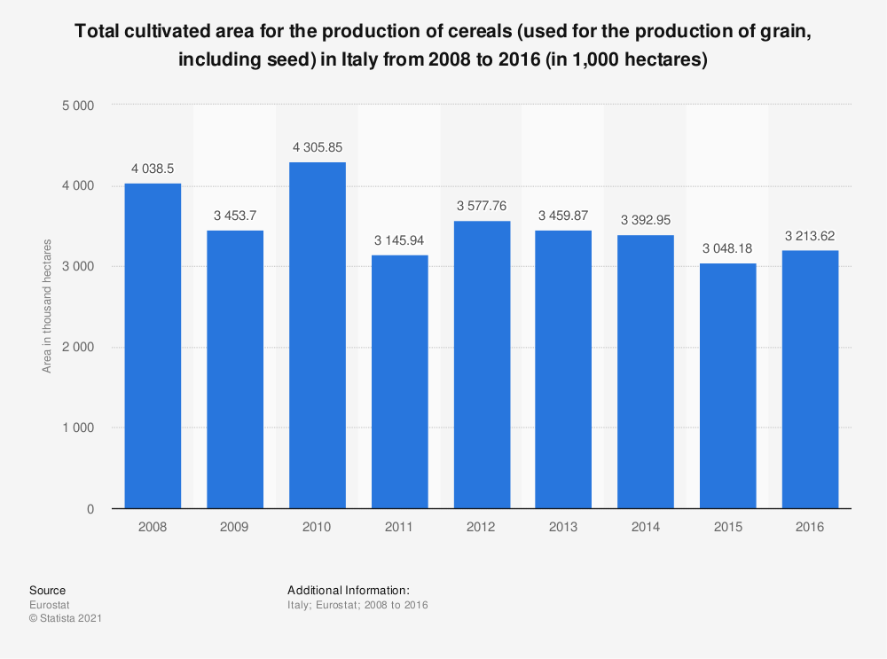 Statistic: Total cultivated area for the production of cereals (used for the production of grain, including seed) in Italy from 2008 to 2016 (in 1,000 hectares) | Statista