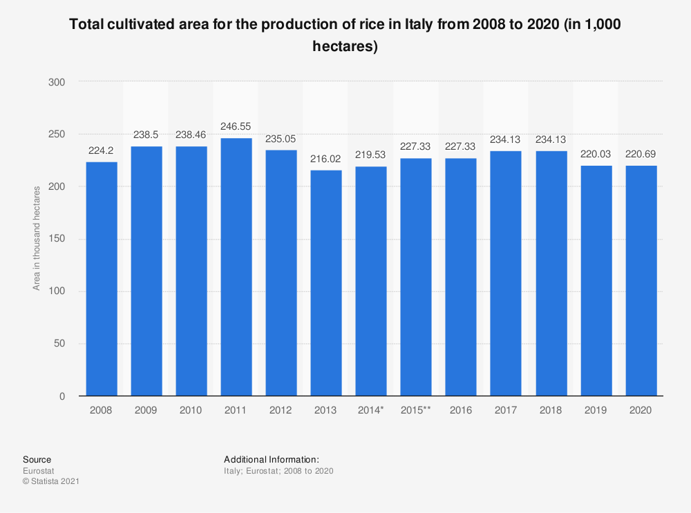 Statistic: Total cultivated area for the production of rice in Italy from 2008 to 2017 (in 1,000 hectares) | Statista