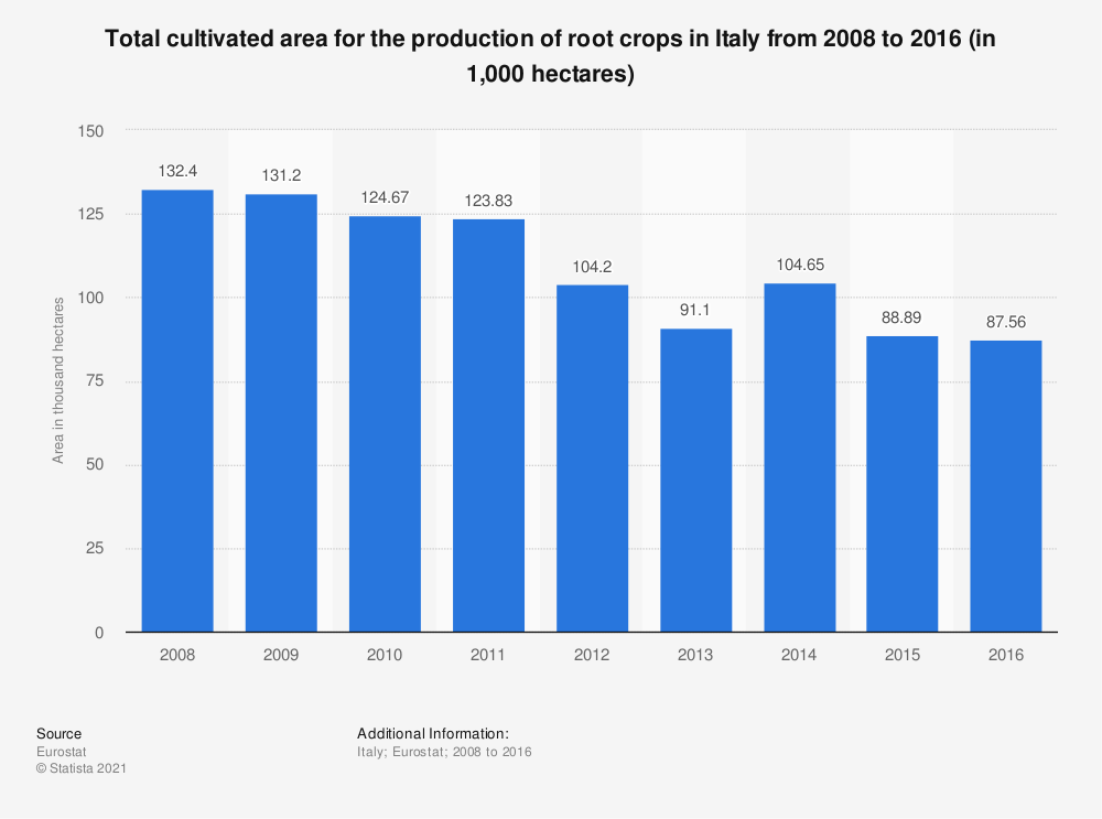 Statistic: Total cultivated area for the production of root crops in Italy from 2008 to 2016 (in 1,000 hectares) | Statista