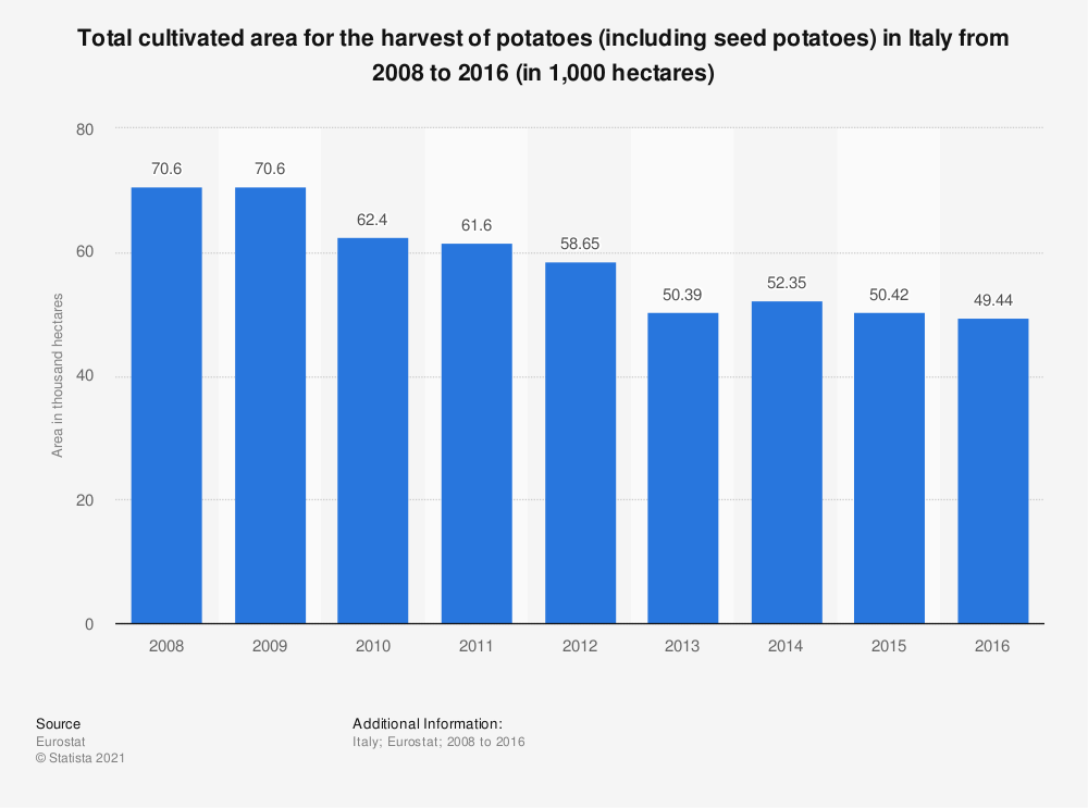 Statistic: Total cultivated area for the harvest of potatoes (including seed potatoes) in Italy from 2008 to 2016 (in 1,000 hectares) | Statista