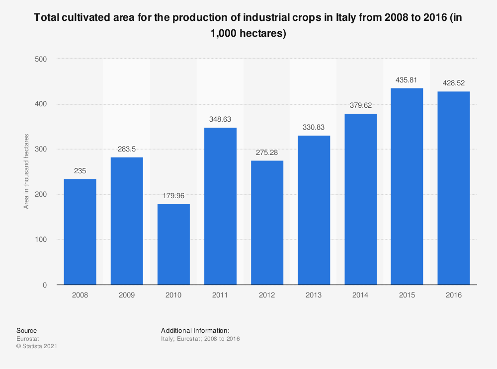 Statistic: Total cultivated area for the production of industrial crops in Italy from 2008 to 2016 (in 1,000 hectares) | Statista