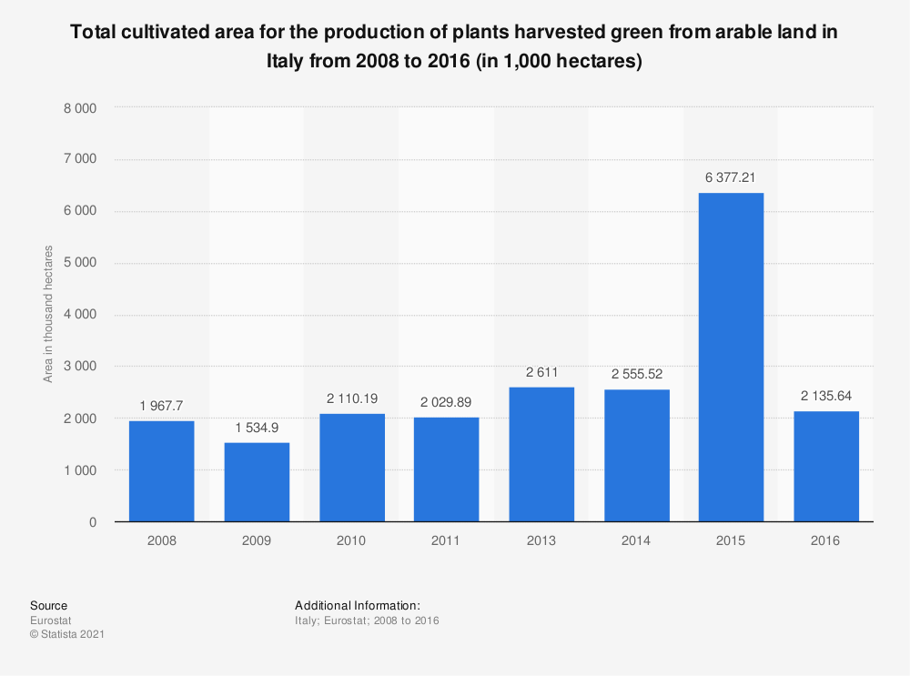 Statistic: Total cultivated area for the production of plants harvested green from arable land in Italy from 2008 to 2016 (in 1,000 hectares) | Statista