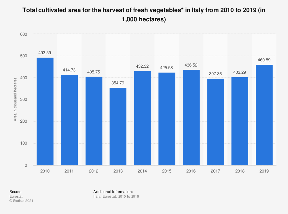 Statistic: Total cultivated area for the harvest of fresh vegetables* in Italy from 2010 to 2019 (in 1,000 hectares) | Statista