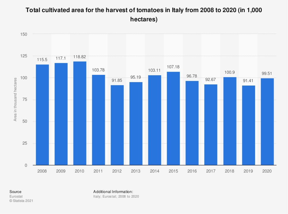Statistic: Total cultivated area for the harvest of tomatoes in Italy from 2008 to 2018 (in 1,000 hectares) | Statista