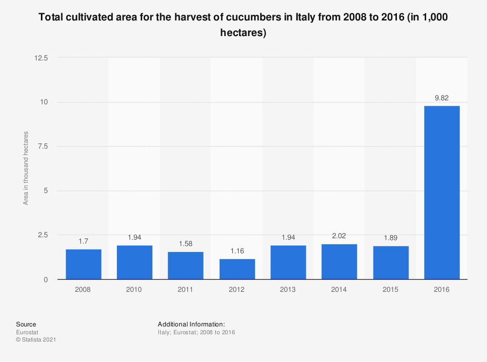 Statistic: Total cultivated area for the harvest of cucumbers in Italy from 2008 to 2016 (in 1,000 hectares) | Statista