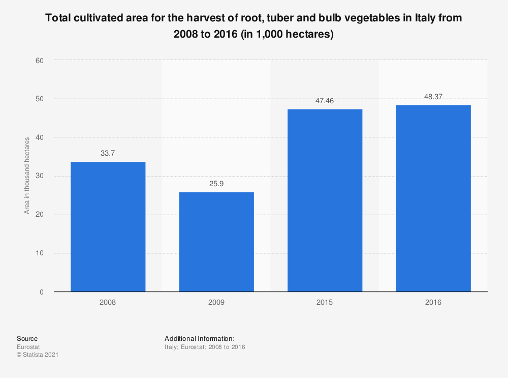 Statistic: Total cultivated area for the harvest of root, tuber and bulb vegetables in Italy from 2008 to 2016 (in 1,000 hectares) | Statista