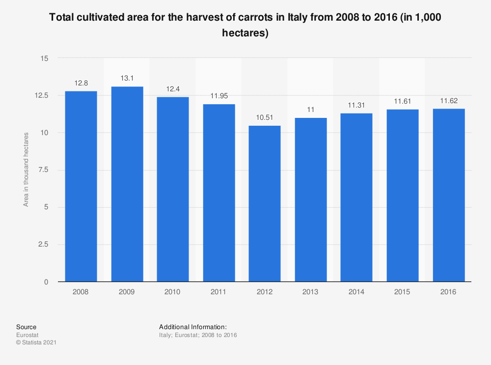 Statistic: Total cultivated area for the harvest of carrots in Italy from 2008 to 2016 (in 1,000 hectares) | Statista