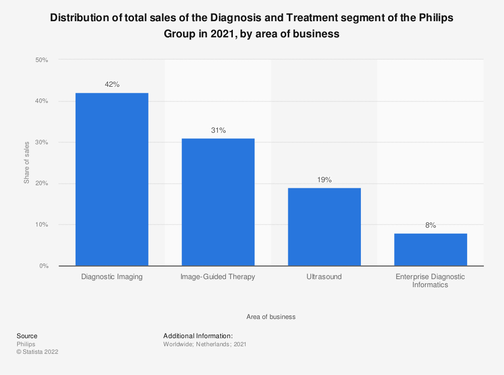 Statistic: Distribution of total sales of the Diagnosis and Treatment segment of the Philips Group in 2018, by area of business | Statista