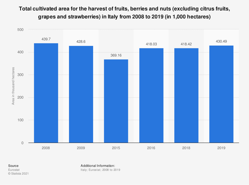 Statistic: Total cultivated area for the harvest of fruits, berries and nuts (excluding citrus fruits, grapes and strawberries) in Italy from 2008 to 2019 (in 1,000 hectares) | Statista