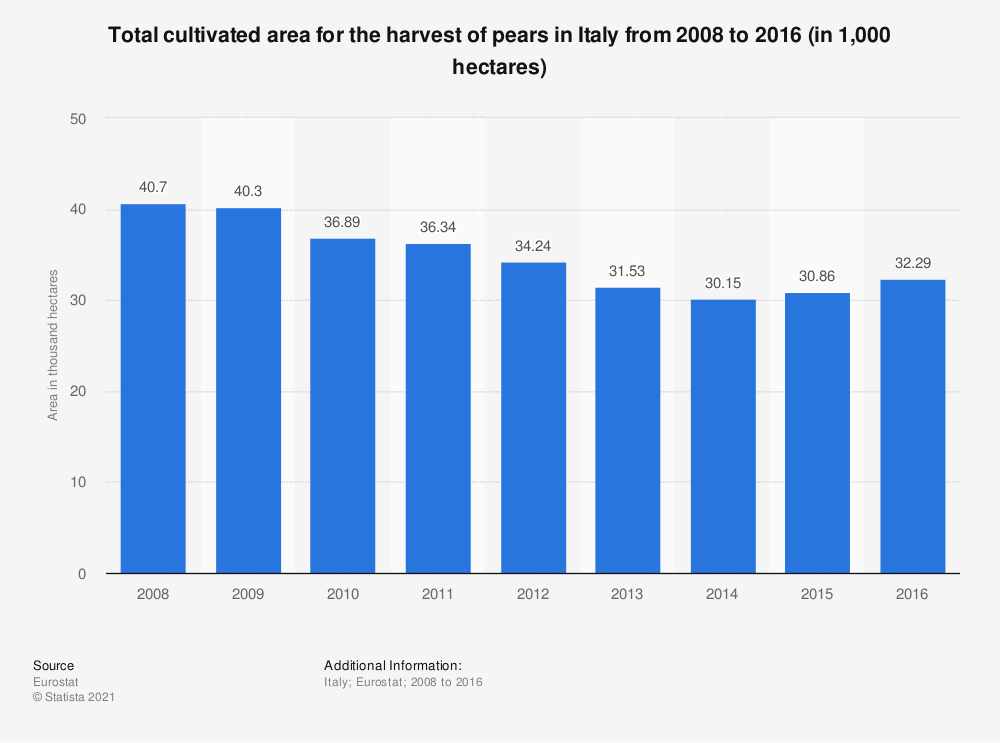 Statistic: Total cultivated area for the harvest of pears in Italy from 2008 to 2016 (in 1,000 hectares) | Statista