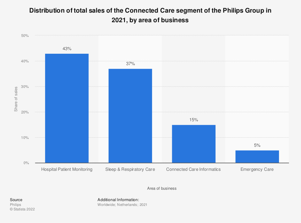 Statistic: Distribution of total sales of the Connected Care segment of the Philips Group in 2020, by area of business | Statista