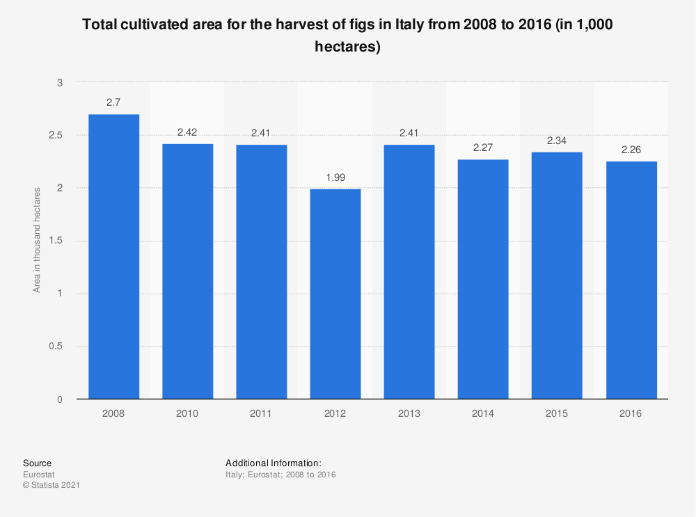 Statistic: Total cultivated area for the harvest of figs in Italy from 2008 to 2016 (in 1,000 hectares) | Statista