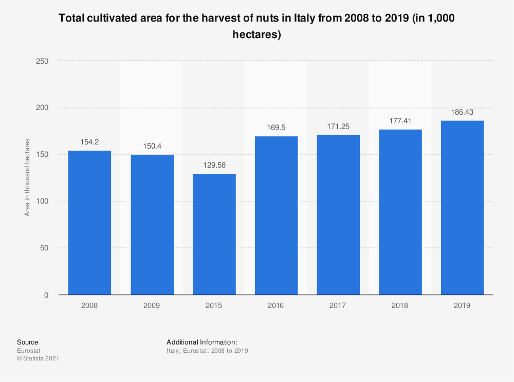 Statistic: Total cultivated area for the harvest of nuts in Italy from 2008 to 2019 (in 1,000 hectares) | Statista