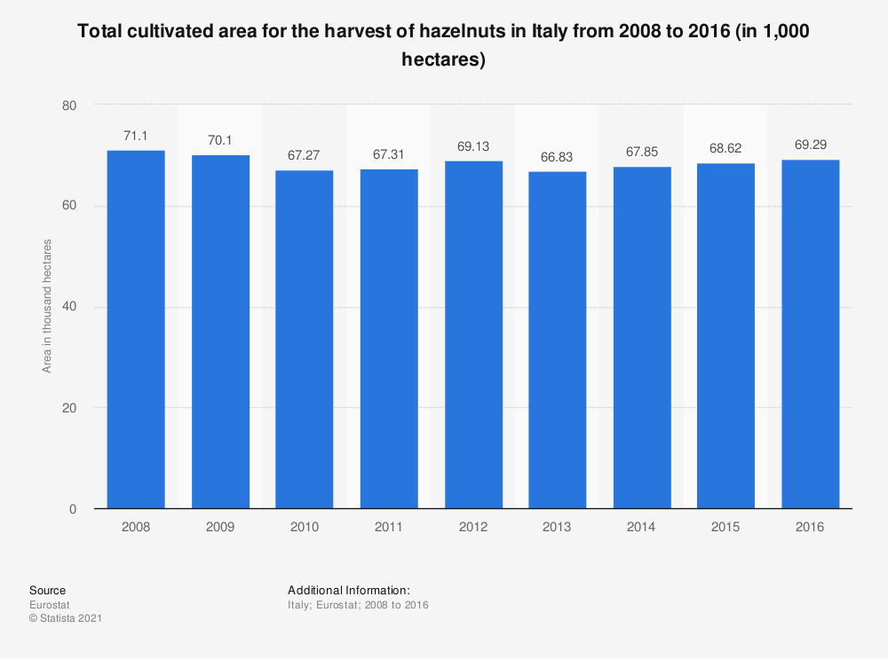 Statistic: Total cultivated area for the harvest of hazelnuts in Italy from 2008 to 2016 (in 1,000 hectares) | Statista