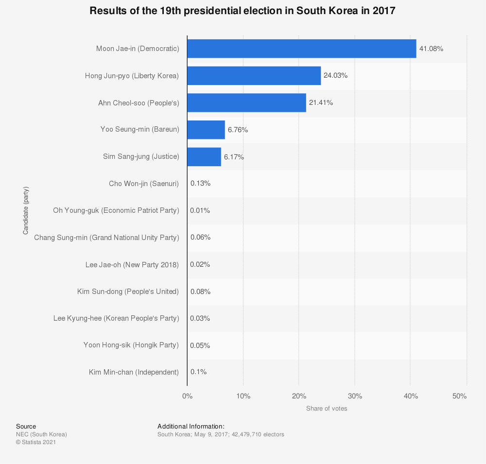 Statistic: Results of the 19th presidential election in South Korea in 2017 | Statista