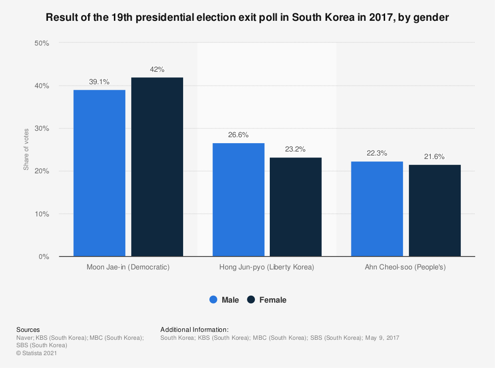 Statistic: Result of the 19th presidential election exit poll in South Korea in 2017, by gender | Statista