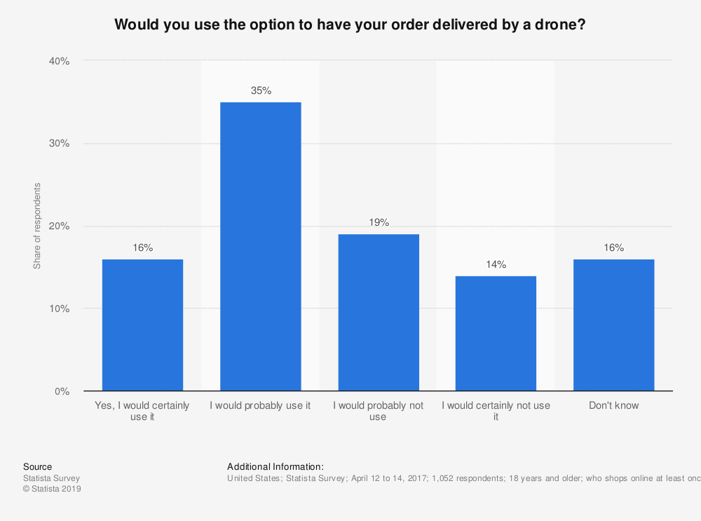 Statistic: Would you use the option to have your order delivered by a drone? | Statista