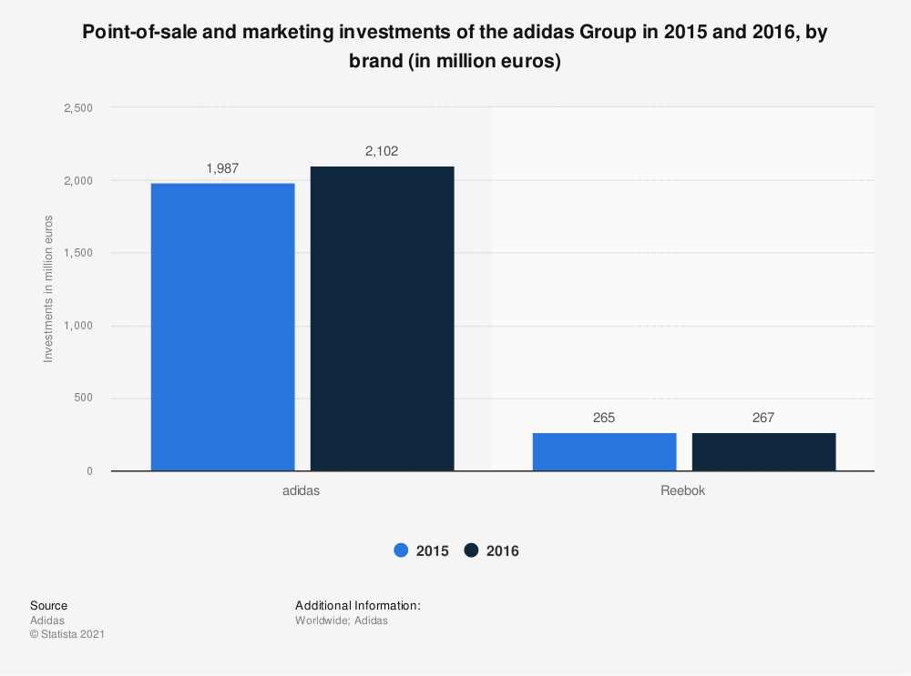 Statistic: Point-of-sale and marketing investments of the adidas Group in 2015 and 2016, by brand (in million euros) | Statista