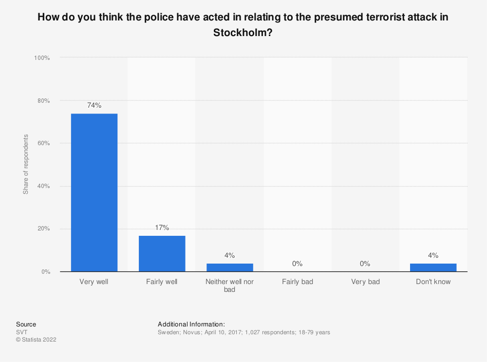 Statistic: How do you think the police have acted in relating to the presumed terrorist attack in Stockholm? | Statista