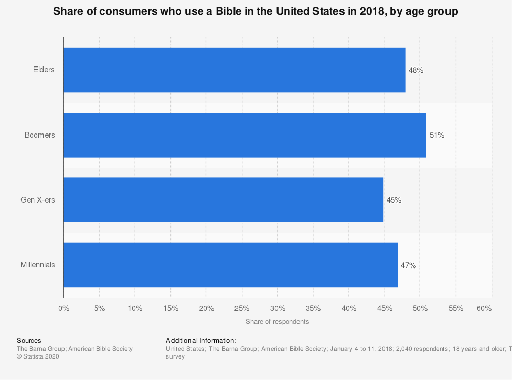Statistic: Share of consumers who use a Bible in the United States in 2018, by age group   Statista