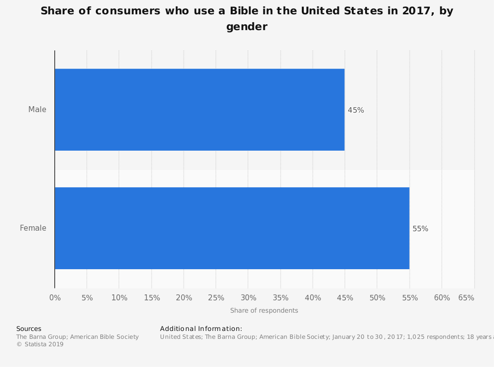 Statistic: Share of consumers who use a Bible in the United States in 2017, by gender | Statista
