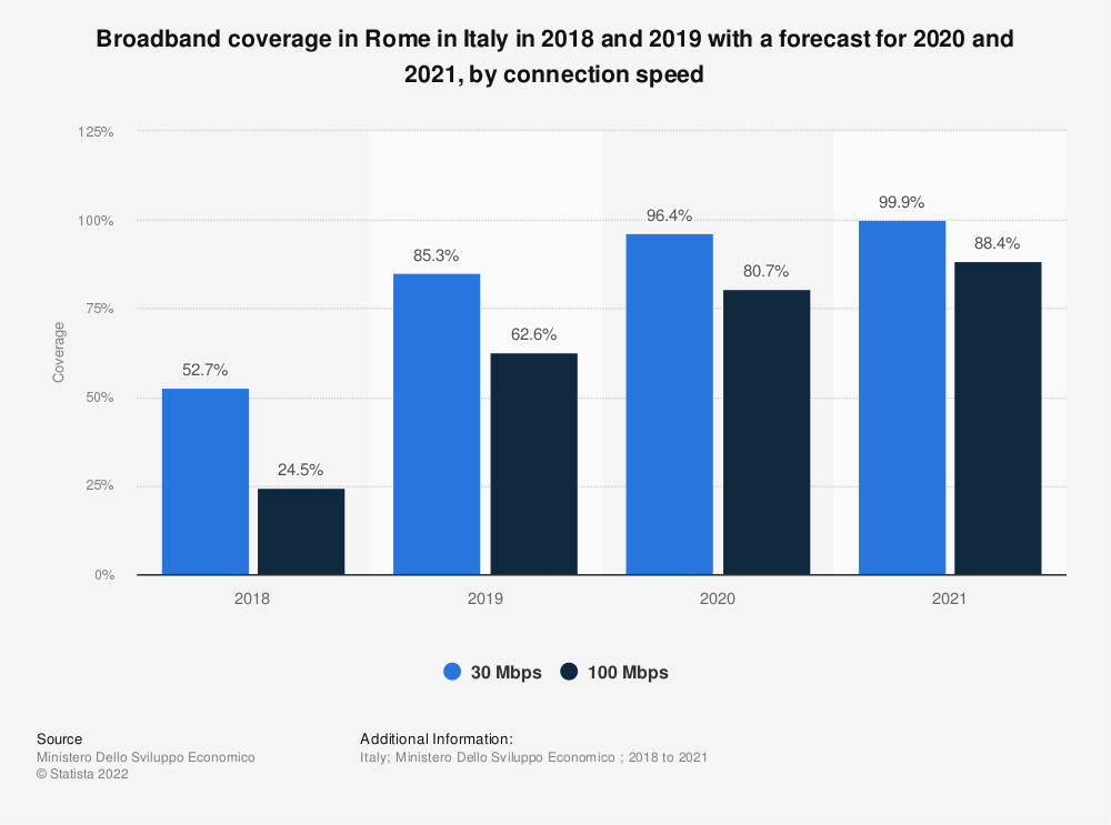 Statistic: Broadband coverage in Rome in Italy in 2018 and 2019 with a forecast for 2020 and 2021, by connection speed | Statista