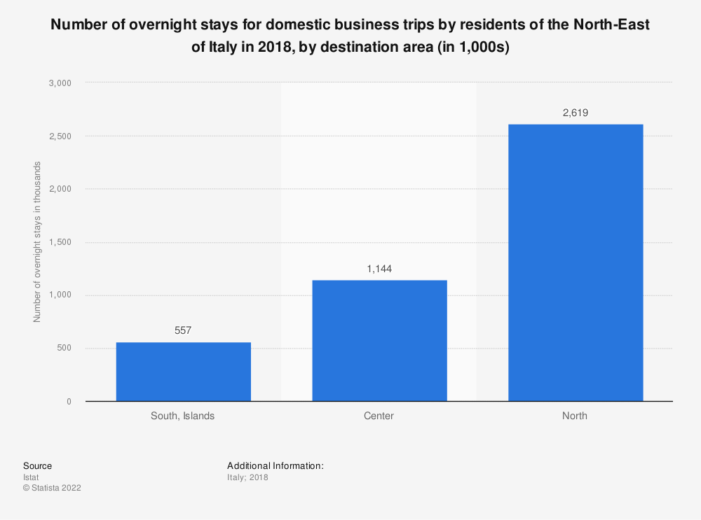 Statistic: Number of overnight stays for domestic business trips by residents of the North-East of Italy in 2018, by destination area (in 1,000s) | Statista